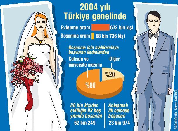 2004 yılı Türkiye Boşanma Oranları